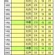 夏のTポイント 7/12~ 全体順位 内山