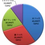 『【2018年10月】全体の運用実績は-7,541円でした。』の画像
