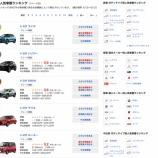 『【考察】コロナ渦中のトヨタ自動車。VW抜き世界販売首位、月間ランキングも1〜8位独占で、向かう所敵なし状態は続くか。』の画像