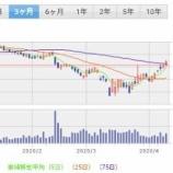 『【KHC】クラフト・ハインツが6連騰!!ゴールデンクロス現るか?!』の画像
