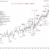 『【真実】含み損は気にしないのが株式投資で勝つセオリー。長期保有でリスクはほぼゼロ。』の画像