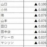 『2019年日本シリーズ ジャイアンツ選手のWPA(勝利期待値の増減)』の画像