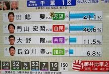 【選挙】維新の長谷川豊、落選 過去に問題発言で炎上