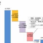 EVO Japanは赤字!?1億2400万円の損失だったことが判明【ハーツユナイテッドグループ】
