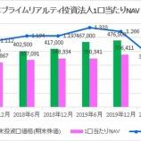 『日本プライムリアルティ投資法人・第37期(2020年6月期)決算・一口当たり分配金は7,595円』の画像