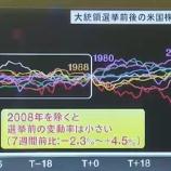 『FOMCを直前に控えたバフェット太郎の相場見通し』の画像