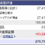 『週末(3月4日)の資産評価額。2億7075万8910円』の画像