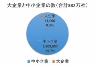 【賞与】国家公務員、夏のボーナス支給 平均支給額65万円(平均35歳) 6年連続増