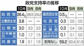 【ゴミ箱】立憲民主党、支持率3.8%…合流失敗で大ピンチwwwww