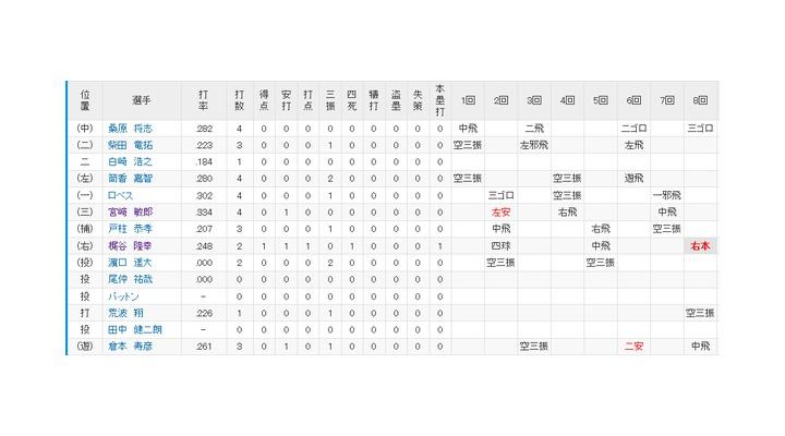 今日のDeNA戦の巨人・畠→8回  125球  被安打3  9K  与四球1  失点1  ゴロアウト3  フライアウト13