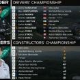 F1ポイントランキング 第2戦エミリア・ロマーニャGP:2021年F1ランキング