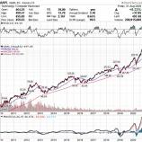 『アップル株500ドル目前、株価大暴騰の意味』の画像