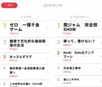 【欅坂46】てち復活時のけやかけの視聴熱がすごい!!!