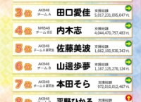 AiKaBu「ドリームチャレンジYF」第2回中間発表!寺田美咲が1位をキープ!
