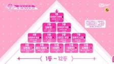 【PRODUCE48】8月7日午前10時の最新順位発表! 1位:宮脇咲良 2位:カン・へウォン 3位:宮崎美穂