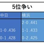 DeNA中日の5位争い、最後まで分からない 同率なら直接対決の結果でDeNAが5位に