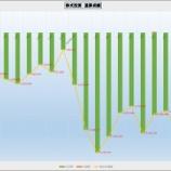 『先週の株式取引』の画像