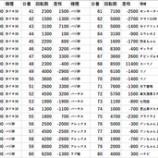 『4/23 PX女化 フルスピン、ライラプス』の画像