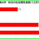 『【新型コロナ】新たな陽性数 12月11日(金)、戸田市11人・蕨市0人・川口市22人・さいたま市26人。埼玉県は135例発表。』の画像