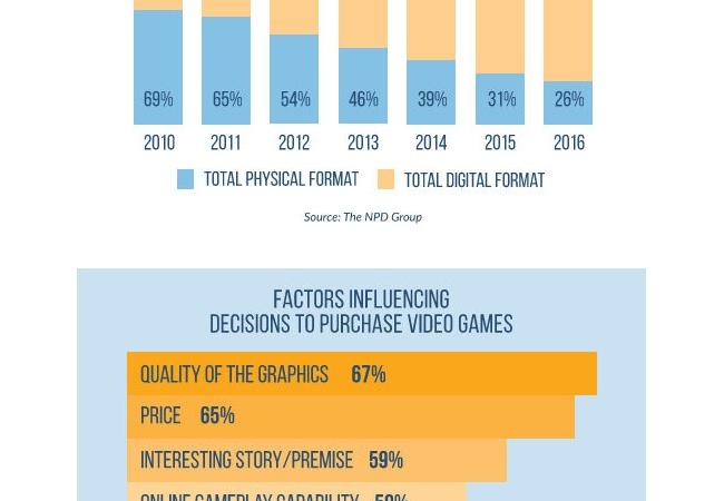去年の海外ゲーム市場、なんと74%がダウンロードだった
