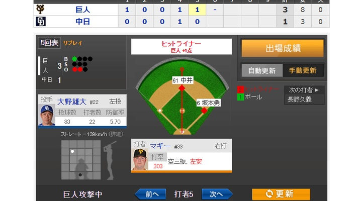 【 動画あり 】vs 中日!5回表、マギーがセンターにタイムリー!3-1!