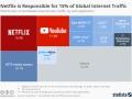 【悲報】Netflixさん、うっかり世界の通信量の15%を消費してしまう