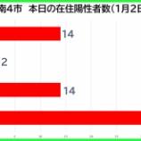 『【新型コロナ】新たな陽性数 1月2日(土)、戸田市14人・蕨市2人・川口市14人・さいたま市37人。埼玉県は154例発表。』の画像
