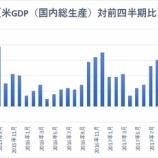 『米GDP高成長も鈍化の兆しが見えつつある』の画像