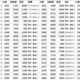 『ハイパージアス立川 二日連続BBオフ 20スロ全台差枚 パチスロデータ』の画像