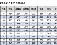 【悲報】阪神・井上広大(二軍) .176(17-3)OPS.516 空振り率38.9%