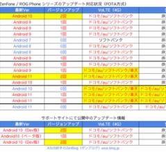 ASUS ZenFone 5 / 6 / 7 シリーズ・ROG Phone 初代 / II / 3のアップデート配信状況【2021年7月27日更新】