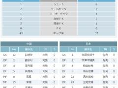 【 動画 】なでしこ岩渕が男子顔負けの豪快ゴールを突き刺す!日本 1-0 中国!