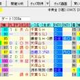 【ながつきステークス2020の予想】