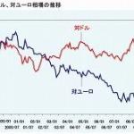 円急騰、一時106円台…米雇用統計低調で