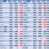 『7/21 エスパス高田馬場本店 旧イベ』の画像