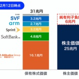 『【クソ株認定】ソフトバンクG、1兆3500億円の営業赤字へ』の画像