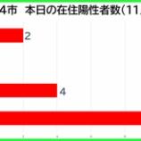 『【新型コロナ】新たな陽性数 11月9日(月)、戸田市2人・蕨市0人・川口市4人・さいたま市10人。埼玉県は40例発表。』の画像