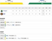 セ・リーグ T3-2Ys[11/4] 阪神・大山が劇的サヨナラ弾!トップに2差27号!巨人以外の4球団に勝ち越し決定!!