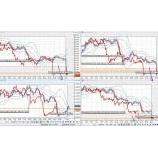 『政権交代で円高へ!週明けのオセアニア市場』の画像
