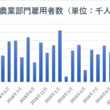 『【1月雇用統計】就業者数予想を上回るも、市場はコロナウィルスの感染拡大を懸念』の画像