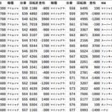 『3/29 葛飾区 某② パチスロデータ』の画像