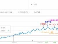 坂道シリーズ全体の音楽関係売上、2018年 151.8億円 → 2019年 136.6億円
