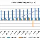 『【JNJ】ジョンソン&ジョンソンの4Qは増収増益でした』の画像