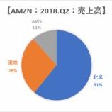 『【AMZN】アマゾン好決算もFANGブームに陰りか』の画像