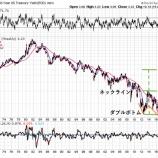 『債券バブル崩壊か』の画像