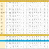 『阪神が獲得したジョー・ガンケル(Joe Gunkel)投手の成績』の画像