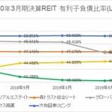 『2020年3月期決算J-REIT分析②安全性指標』の画像