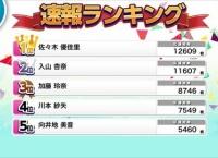 音ゲー速報ランキング2位の入山杏奈「ゆかるん応援」