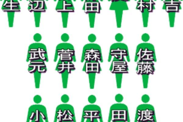 シングル 欅 坂 46 9th