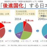 『【絶望】日本の衰退具合が一発で分かる画像がヤバすぎる! 「トヨタがサムスン以下ってまじかよ」「アベノミクスのおかげ」』の画像